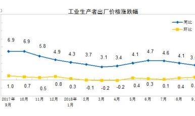 统计局:9月份PPI同比上涨3.6% 涨幅回落0.5个百分点